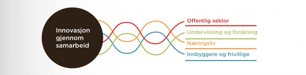 Quadruple helix